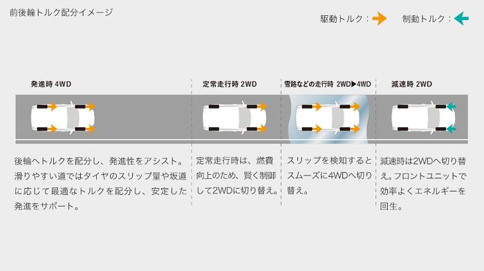 RAV4トルク配分イメージ